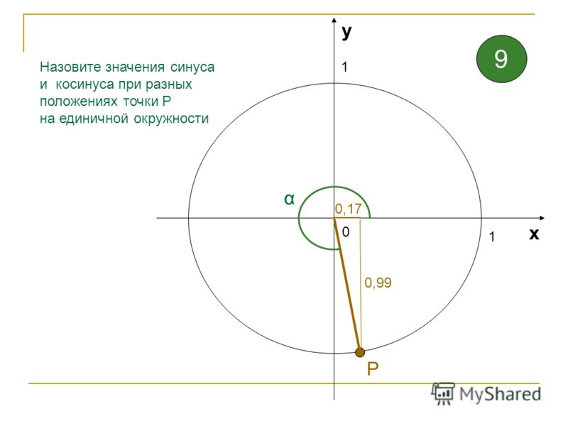 1 1 0 х у Назовите значения синуса и косинуса при разных положениях точки Р на единичной окружности α 1 Р 8