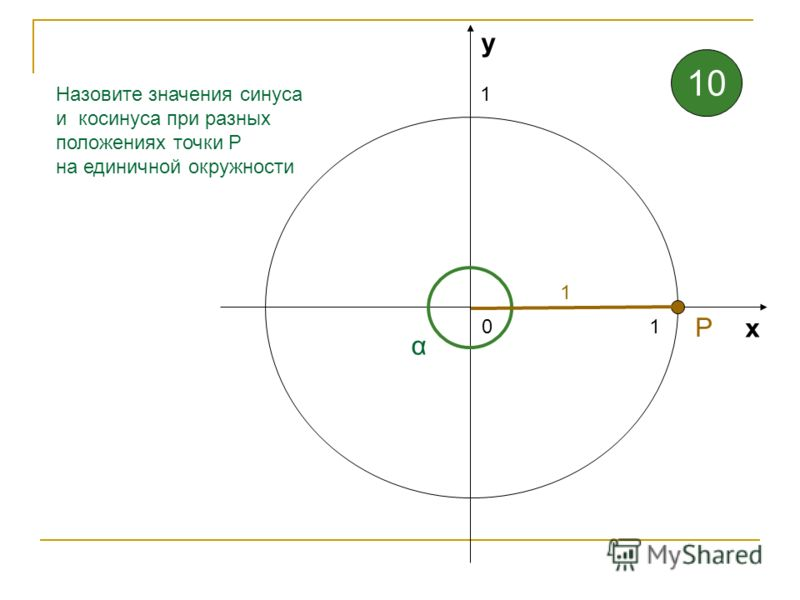 1 1 0 х у Назовите значения синуса и косинуса при разных положениях точки Р на единичной окружности 0,17 α 0,99 Р 9