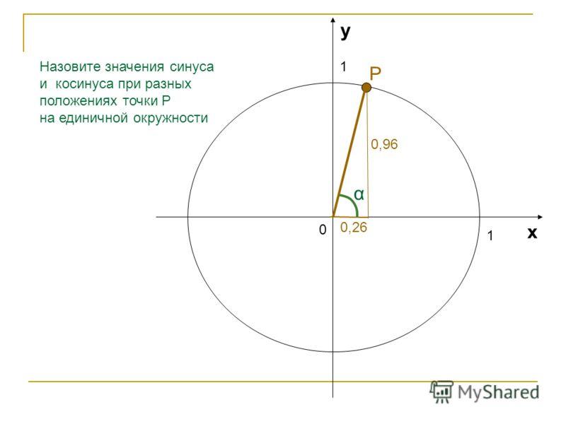 1 1 0 х у Назовите значения синуса и косинуса при разных положениях точки Р на единичной окружности 0,77 α 0,64 Р