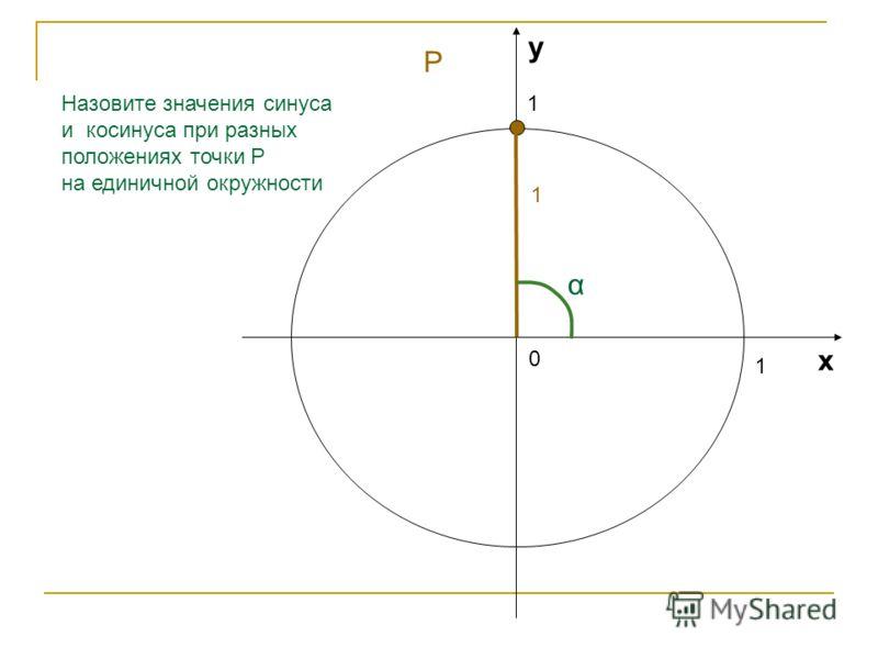 1 1 0 х у Назовите значения синуса и косинуса при разных положениях точки Р на единичной окружности 0,26 α 0,96 Р
