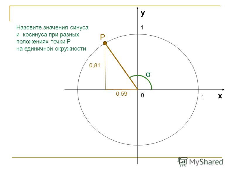 1 1 0 х у Назовите значения синуса и косинуса при разных положениях точки Р на единичной окружности α 1 Р