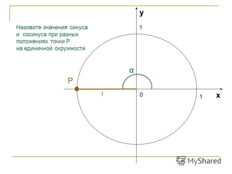 1 1 0 х у Назовите значения синуса и косинуса при разных положениях точки Р на единичной окружности 0,59 α 0,81 Р