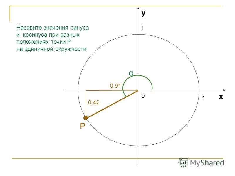 1 1 0 х у Назовите значения синуса и косинуса при разных положениях точки Р на единичной окружности 1 α Р