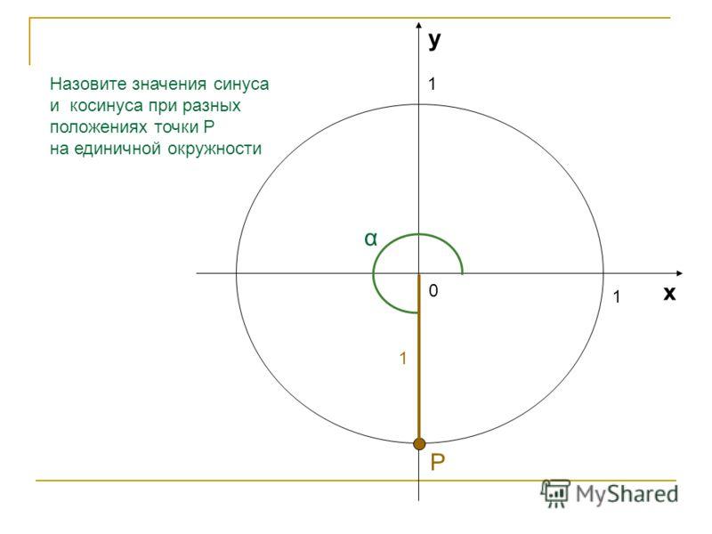 1 1 0 х у Назовите значения синуса и косинуса при разных положениях точки Р на единичной окружности 0,91 α 0,42 Р