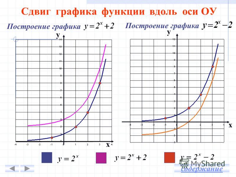 Сдвиг графика функции вдоль оси ОУ у х х у Построение графика содержание