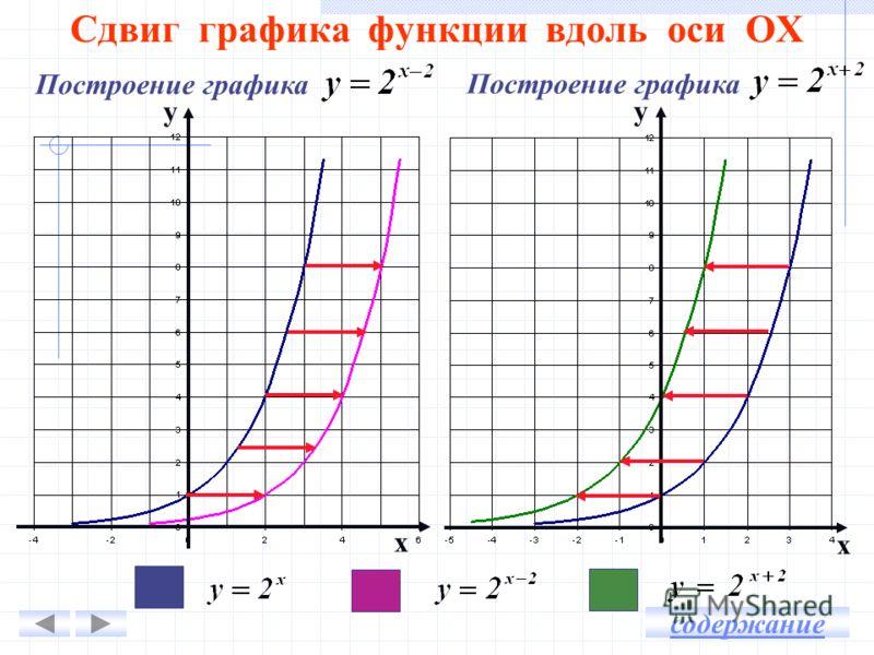Сдвиг графика функции вдоль оси ОХ у у х х Построение графика содержание