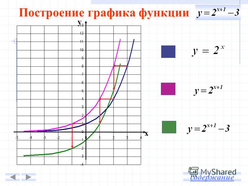 Построение графика функции у х содержание
