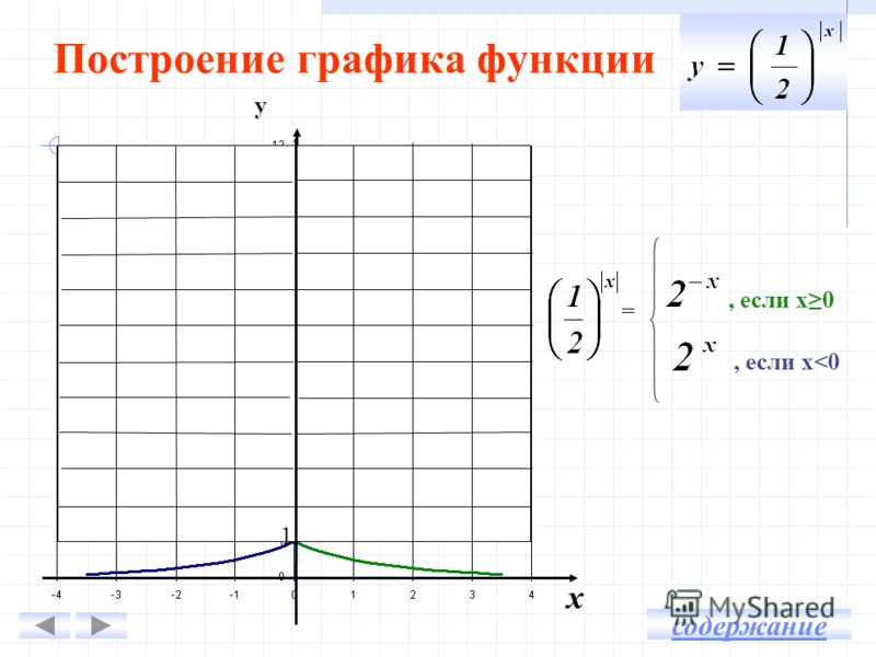 Построение графика функции у х =, если х0, если х