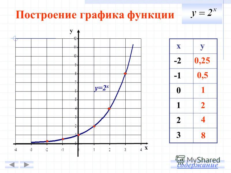 Построение графика функции у х х у -2 0 1 2 3 0,25 0,5 1 2 4 8 у=2 х содержание