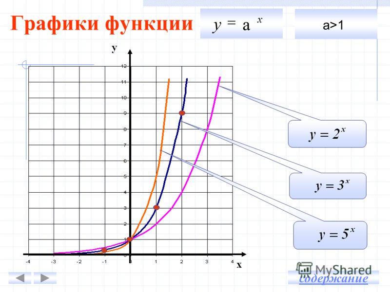 Графики функции х у а x у а>1а>1 содержание