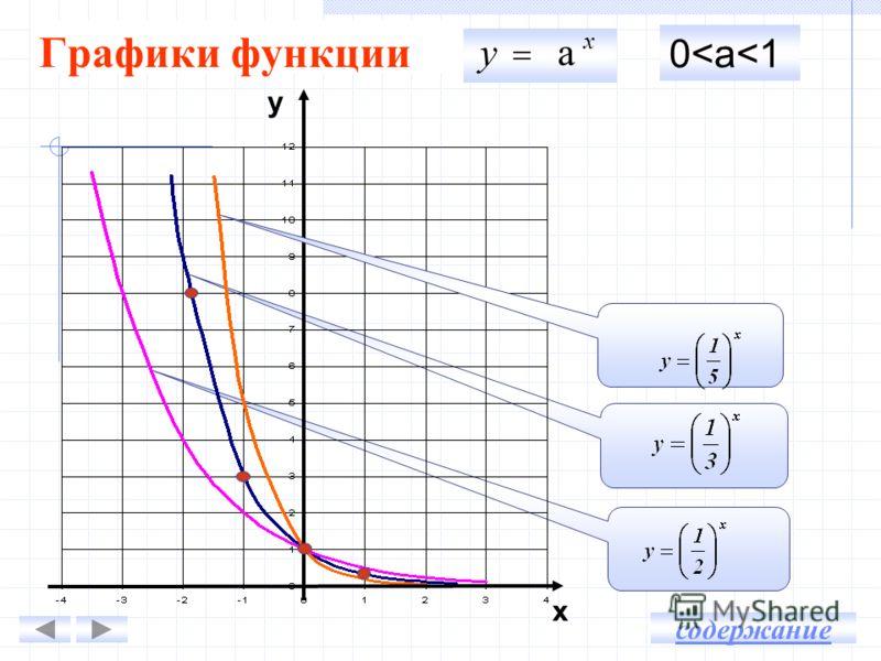 Графики функции х уа 0