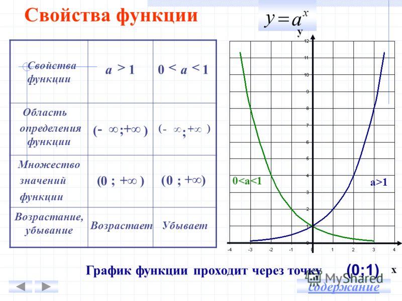 Свойства функции Область определения функции Множество значений функции Возрастание, убывание График функции проходит через точку х а у (0;1) а>1а>1 0