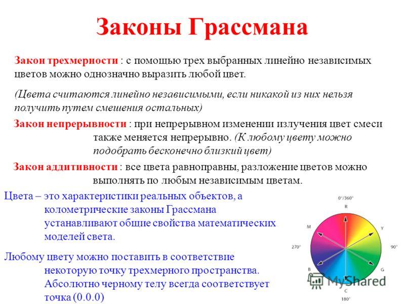 Законы Грассмана Закон трехмерности : с помощью трех выбранных линейно независимых цветов можно однозначно выразить любой цвет. (Цвета считаются линейно независимыми, если никакой из них нельзя получить путем смешения остальных) Закон непрерывности :