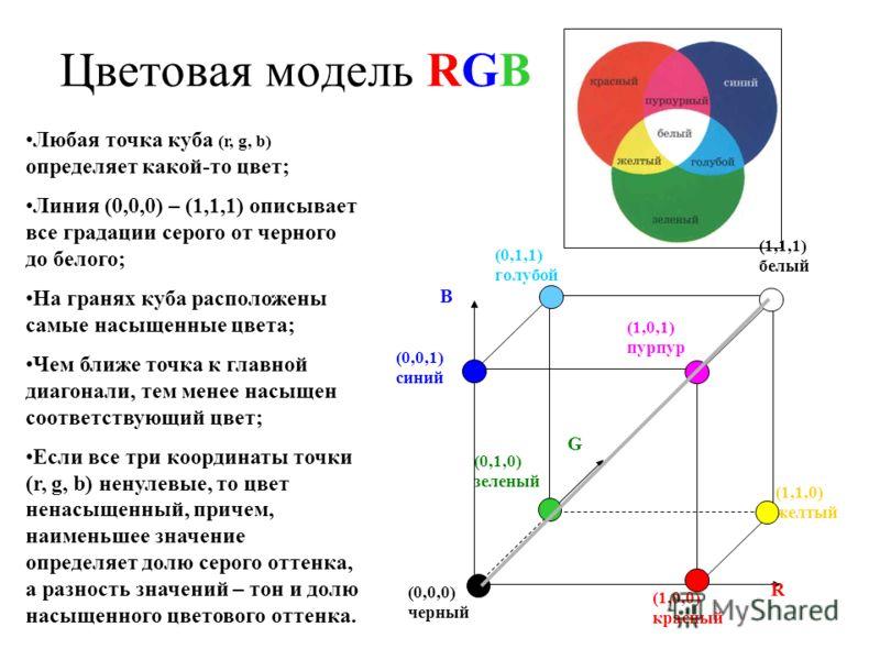 (0,0,1) синий R B G (0,0,0) черный (1,1,1) белый (1,0,0) красный (1,1,0) желтый (0,1,1) голубой (1,0,1) пурпур (0,1,0) зеленый Любая точка куба (r, g, b) определяет какой-то цвет; Линия (0,0,0) – (1,1,1) описывает все градации серого от черного до бе