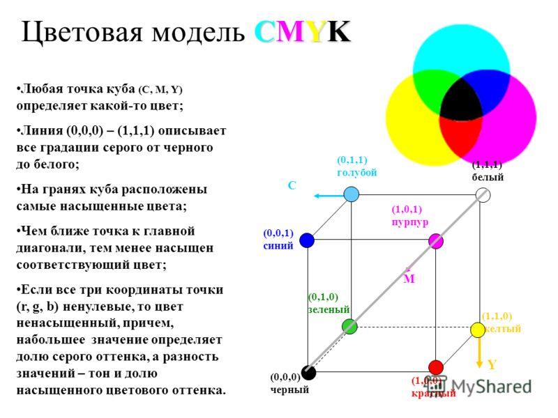 Любая точка куба (С, M, Y) определяет какой-то цвет; Линия (0,0,0) – (1,1,1) описывает все градации серого от черного до белого; На гранях куба расположены самые насыщенные цвета; Чем ближе точка к главной диагонали, тем менее насыщен соответствующий