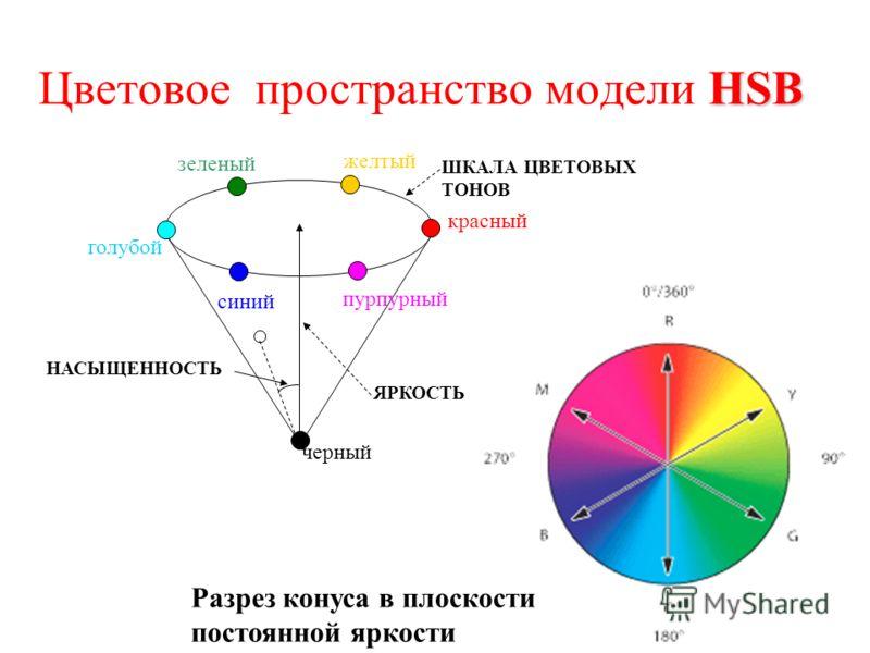 HSB Цветовое пространство модели HSB зеленый желтый красный пурпурный синий голубой черный ЯРКОСТЬ ШКАЛА ЦВЕТОВЫХ ТОНОВ НАСЫЩЕННОСТЬ Разрез конуса в плоскости постоянной яркости