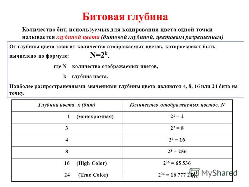 Битовая глубина Количество бит, используемых для кодирования цвета одной точки называется глубиной цвета (битовой глубиной, цветовым разрешением) От глубины цвета зависит количество отображаемых цветов, которое может быть вычислено по формуле: N=2 k,