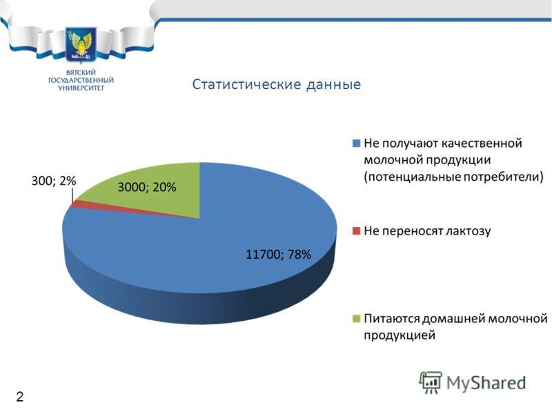Статистические данные 2