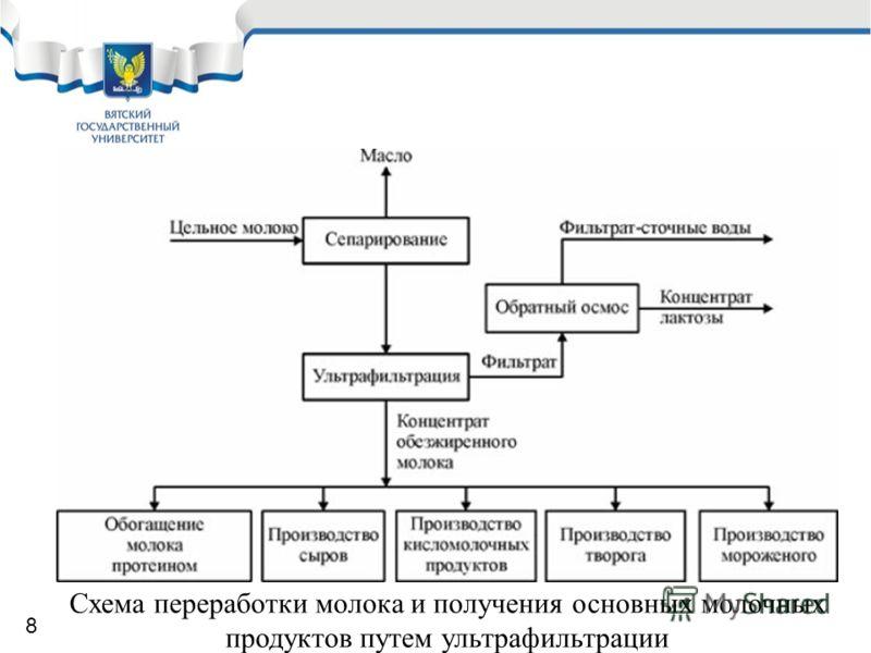 Схема переработки молока и получения основных молочных продуктов путем ультрафильтрации 8