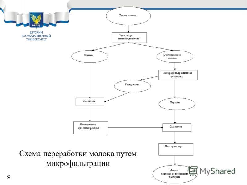 Схема переработки молока путем микрофильтрации 9