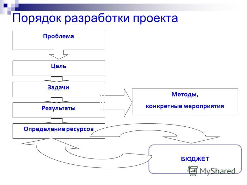 Порядок разработки проекта Проблема Цель Определение ресурсов Результаты Задачи Методы, конкретные мероприятия БЮДЖЕТ