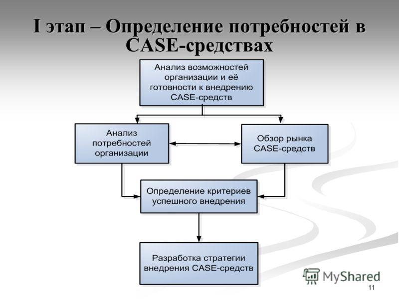 11 I этап – Определение потребностей в CASE-средствах