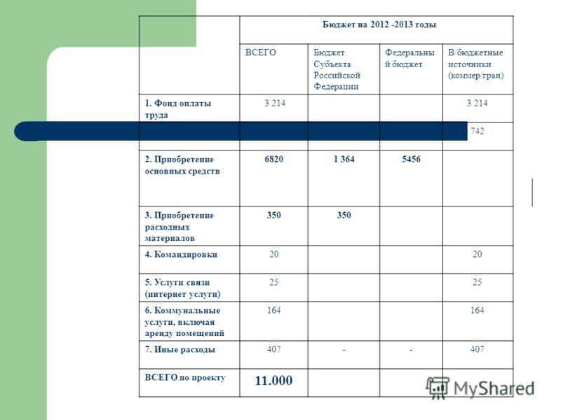 Бюджет на 2012 -2013 годы ВСЕГОБюджет Субъекта Российской Федерации Федеральны й бюджет В/бюджетные источники (коммер/гран) 1. Фонд оплаты труда 3 214 -отчисления 742 2. Приобретение основных средств 68201 3645456 3. Приобретение расходных материалов
