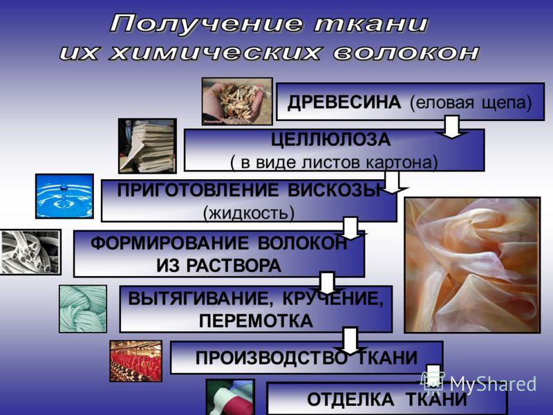 ДРЕВЕСИНА (еловая щепа) ЦЕЛЛЮЛОЗА ( в виде листов картона) ПРИГОТОВЛЕНИЕ ВИСКОЗЫ (жидкость) ФОРМИРОВАНИЕ ВОЛОКОН ИЗ РАСТВОРА ВЫТЯГИВАНИЕ, КРУЧЕНИЕ, ПЕРЕМОТКА ПРОИЗВОДСТВО ТКАНИ ОТДЕЛКА ТКАНИ
