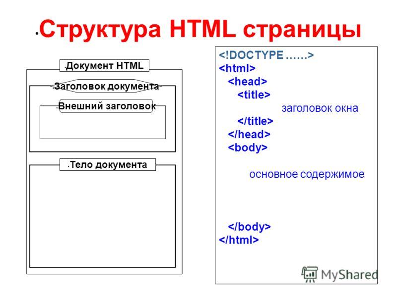 Структура HTML страницы заголовок окна основное содержимое Документ HTML Заголовок документа Внешний заголовок Тело документа