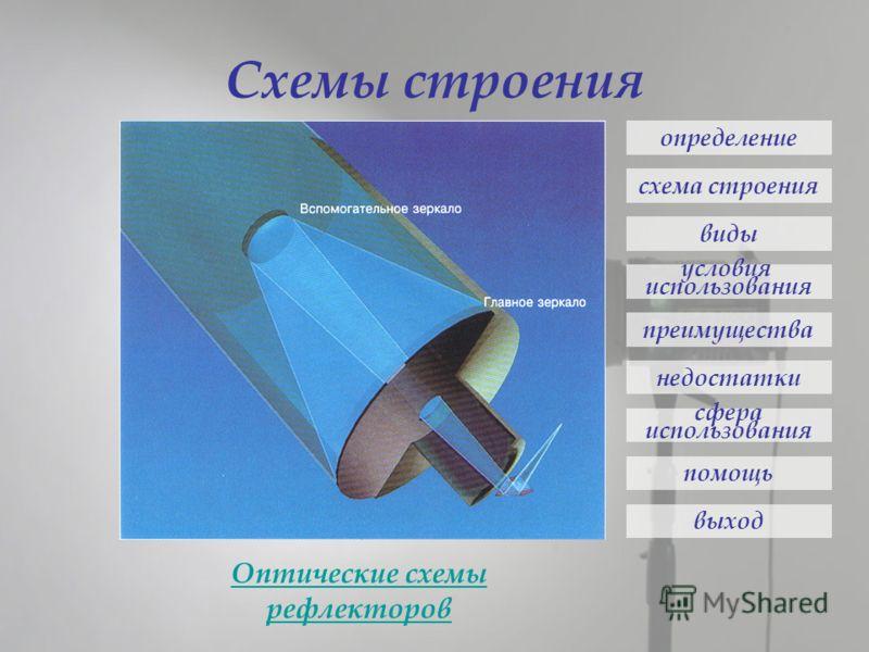 Схемы строения определение схема строения виды условия использования преимущества недостатки сфера использования помощь выход Оптические схемы рефлекторов