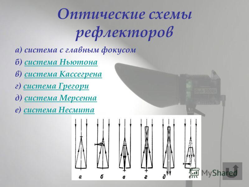 Оптические схемы рефлекторов а) система с главным фокусом б) система Ньютонасистема Ньютона в) система Кассегренасистема Кассегрена г) система Грегорисистема Грегори д) система Мерсеннасистема Мерсенна е) система Несмитасистема Несмита