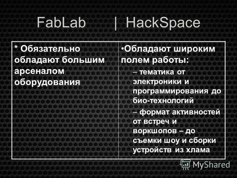FabLab | HackSpace * Обязательно обладают большим арсеналом оборудования Обладают широким полем работы: – тематика от электроники и программирования до био-технологий – формат активностей от встреч и воркшопов – до съемки шоу и сборки устройств из хл