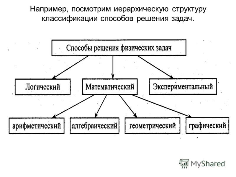 Например, посмотрим иерархическую структуру классификации способов решения задач.