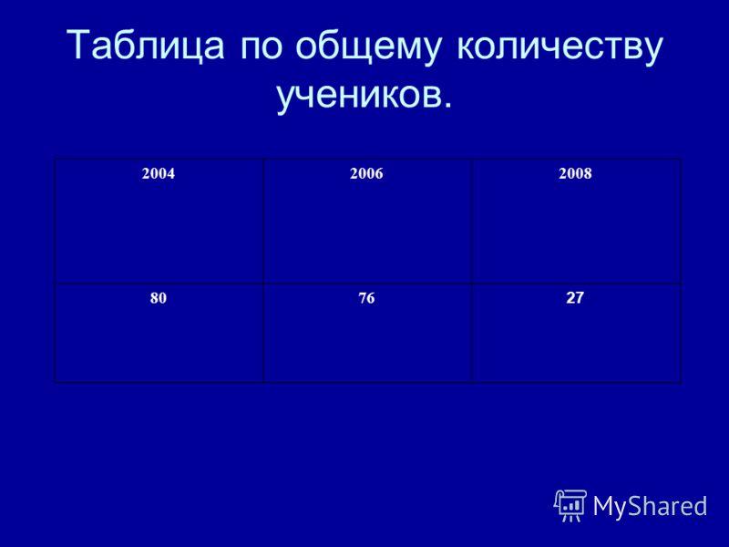 Таблица по общему количеству учеников. 200420062008 8076 27