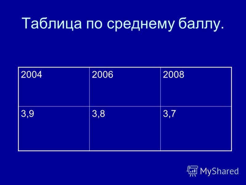 200420062008 3,93,83,7 Таблица по среднему баллу.