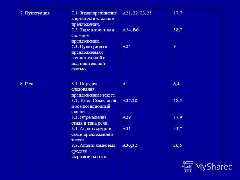 7. Пунктуация.7.1. Знаки препинания в простом и сложном предложении. 7.2. Тире в простом и сложном предложении. 7.3. Пунктуация в предложениях с сочинительной и подчинительной связью. А21, 22, 23, 25 А24, В6 А25 17,7 38,7 9 8. Речь.8.1. Порядок следо