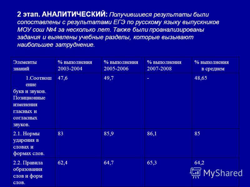 2 этап. АНАЛИТИЧЕСКИЙ: Получившиеся результаты были сопоставлены с результатами ЕГЭ по русскому языку выпускников МОУ сош 4 за несколько лет. Также были проанализированы задания и выявлены учебные разделы, которые вызывают наибольшее затруднение. Эле