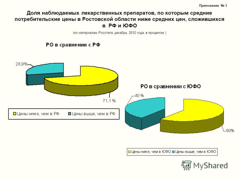 Доля наблюдаемых лекарственных препаратов, по которым средние потребительские цены в Ростовской области ниже средних цен, сложившихся в РФ и ЮФО (по материалам Росстата, декабрь 2012 года, в процентах ) Приложение 3
