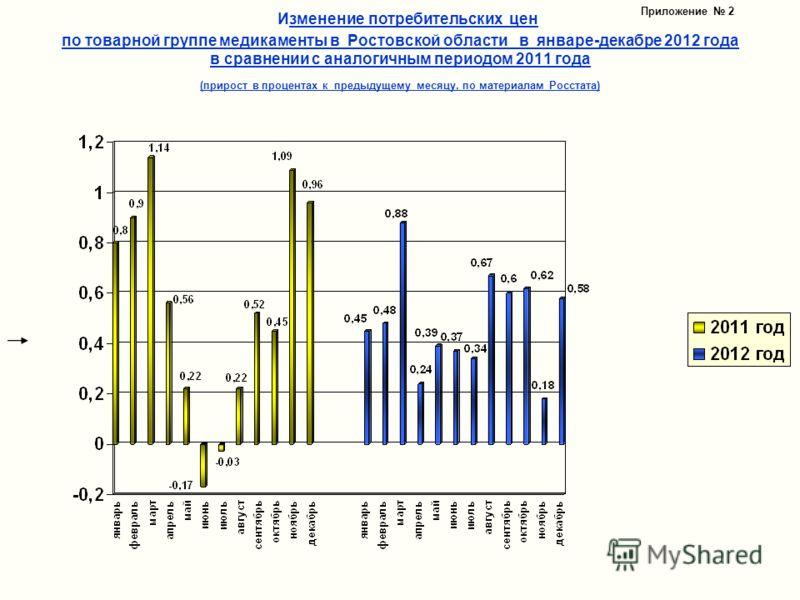 Изменение потребительских цен по товарной группе медикаменты в Ростовской области в январе-декабре 2012 года в сравнении с аналогичным периодом 2011 года (прирост в процентах к предыдущему месяцу, по материалам Росстата) Приложение 2