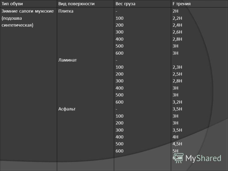 Тип обувиВид поверхностиВес грузаF трения Зимние сапоги мужские (подошва синтетическая) Плитка Ламинат Асфальт - 100 200 300 400 500 600 - 100 200 300 400 500 600 - 100 200 300 400 500 600 2Н 2,2Н 2,4Н 2,6Н 2,8Н 3Н 2,3Н 2,5Н 2,8Н 3Н 3,2Н 3,5Н 3Н 3,5Н