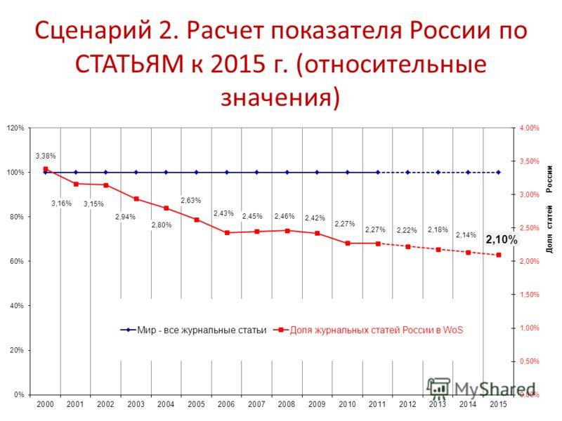 Сценарий 2. Расчет показателя России по СТАТЬЯМ к 2015 г. (относительные значения)