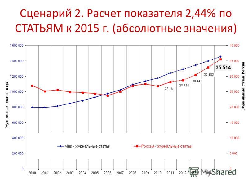 Сценарий 2. Расчет показателя 2,44% по СТАТЬЯМ к 2015 г. (абсолютные значения)