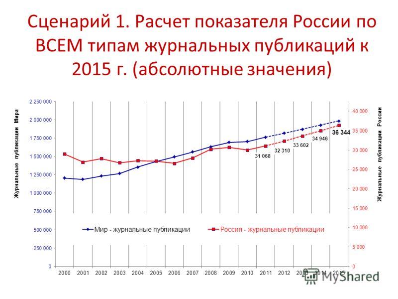 Сценарий 1. Расчет показателя России по ВСЕМ типам журнальных публикаций к 2015 г. (абсолютные значения)