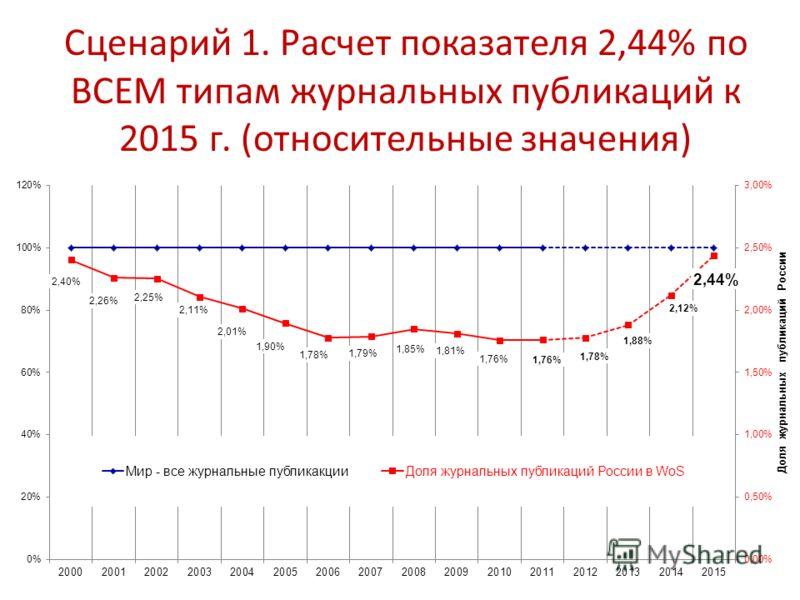Сценарий 1. Расчет показателя 2,44% по ВСЕМ типам журнальных публикаций к 2015 г. (относительные значения)