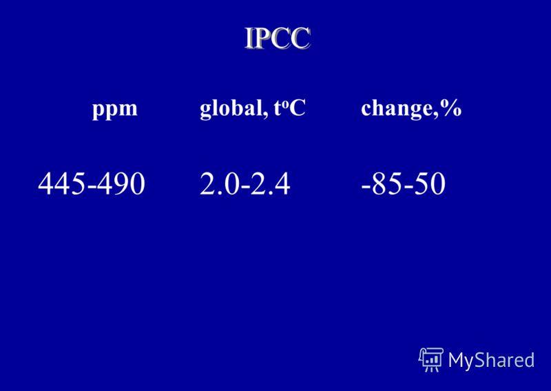 6 ppmglobal, t o Cchange,% 445-4902.0-2.4-85-50 IPCC