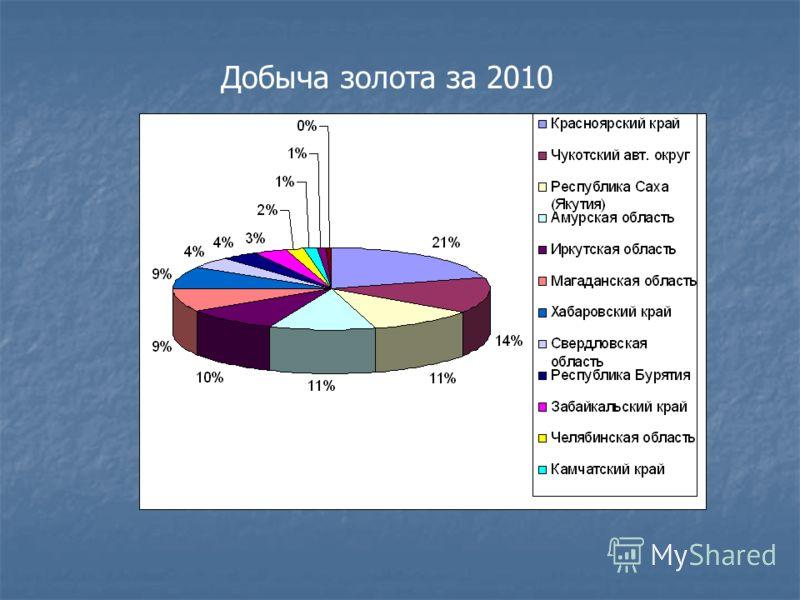Добыча золота за 2010