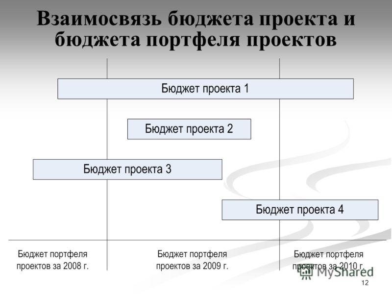 12 Взаимосвязь бюджета проекта и бюджета портфеля проектов