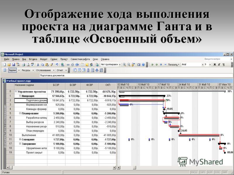 32 Отображение хода выполнения проекта на диаграмме Ганта и в таблице «Освоенный объем»