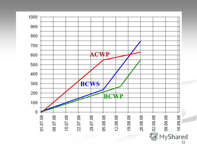 53 ACWP BCWS BCWP