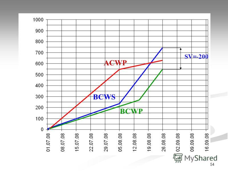 54 ACWP BCWS BCWP SV=-200